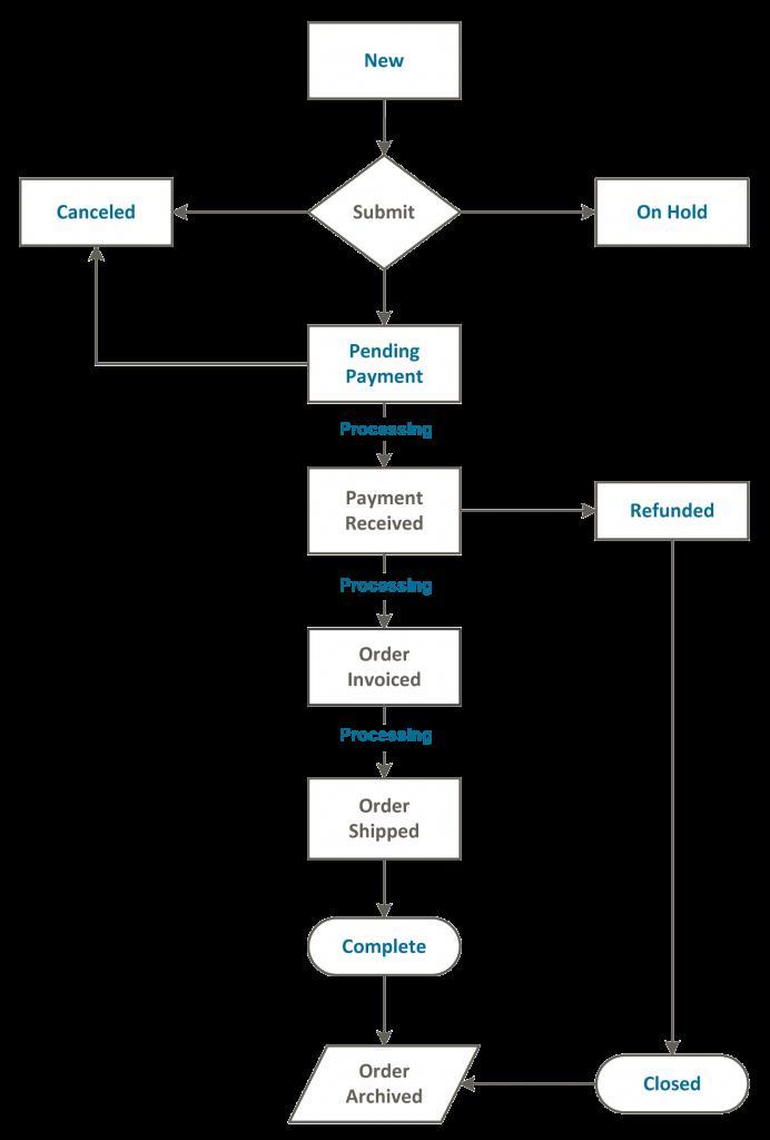 order-workflow